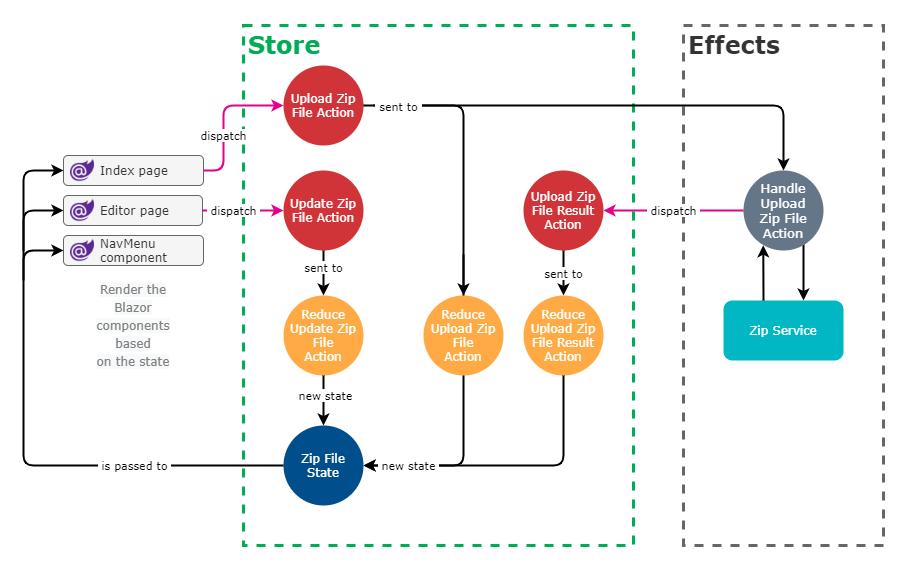 Final Flux/Redux architecture diagram for our application